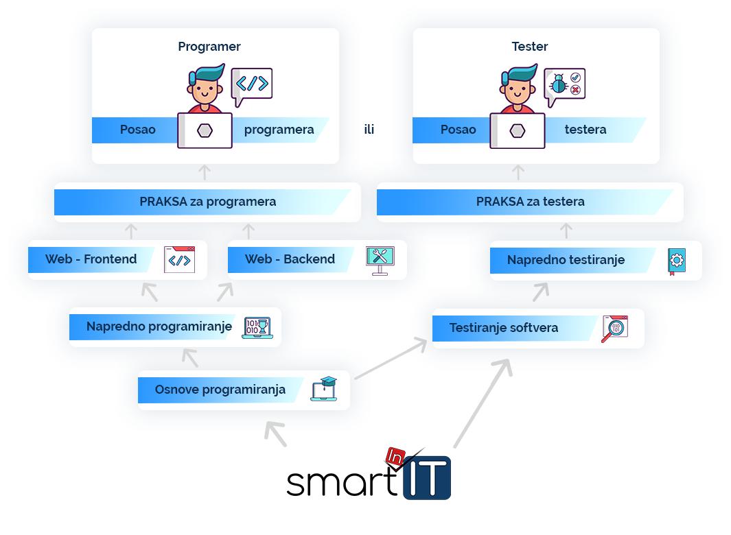 kako-postati-programer